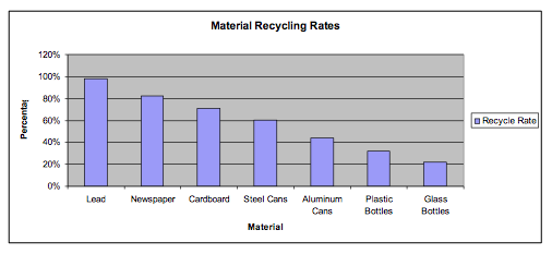 Image of Recycling Rates